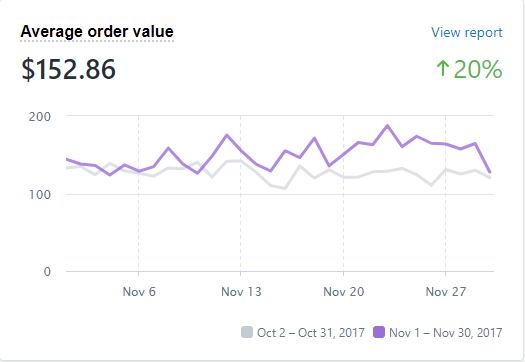 Average Order Value